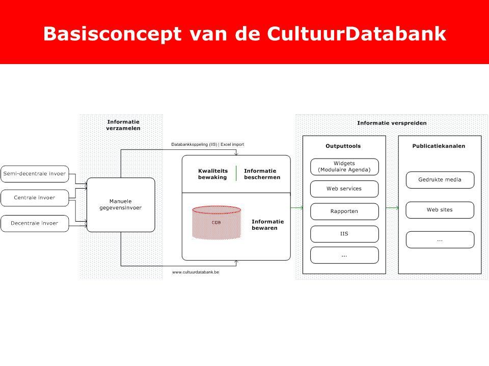 Basisconcept van de CultuurDatabank
