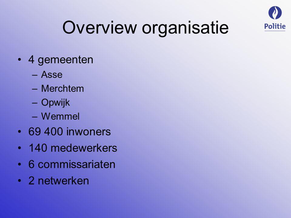 Overview organisatie 4 gemeenten –Asse –Merchtem –Opwijk –Wemmel 69 400 inwoners 140 medewerkers 6 commissariaten 2 netwerken