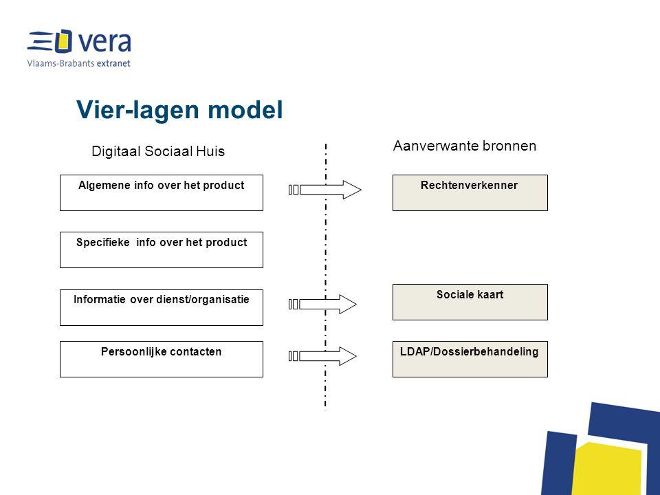 Vier-lagen model Digitaal Sociaal Huis Aanverwante bronnen Algemene info over het product Specifieke info over het product Informatie over dienst/orga
