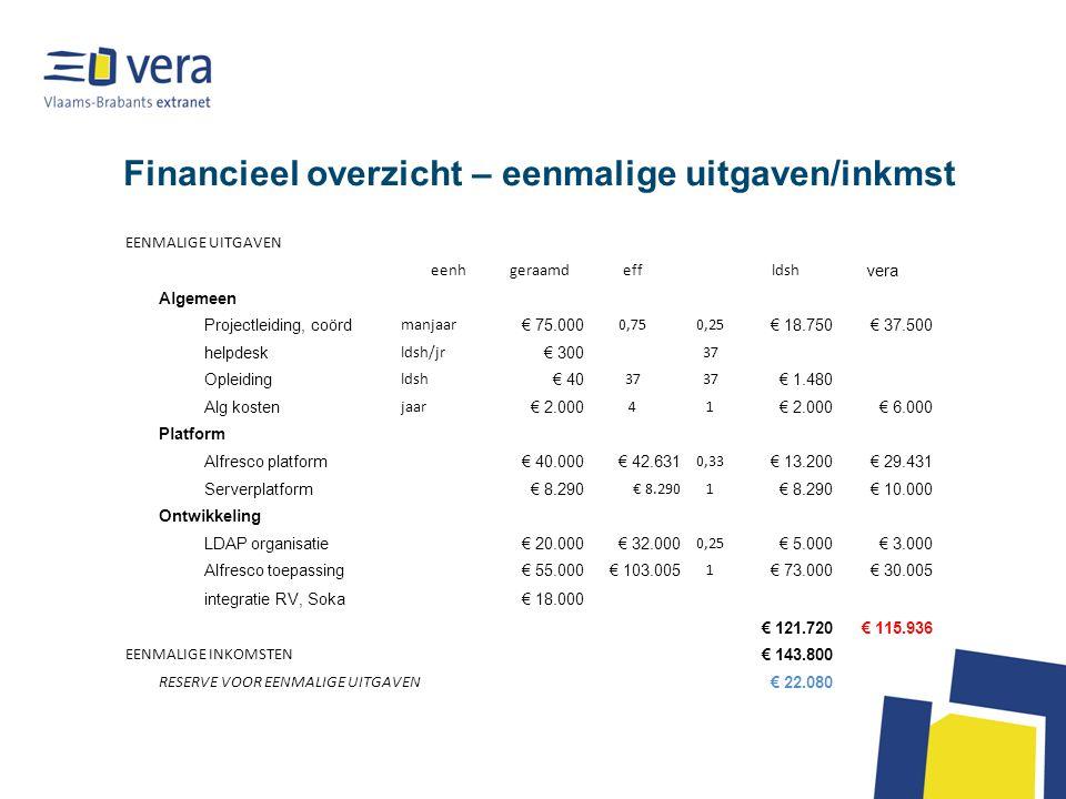 Financieel overzicht – eenmalige uitgaven/inkmst EENMALIGE UITGAVEN eenhgeraamdeffldsh vera Algemeen Projectleiding, coörd manjaar € 75.000 0,750,25 € 18.750€ 37.500 helpdesk ldsh/jr € 300 37 Opleiding ldsh € 40 37 € 1.480 Alg kosten jaar € 2.000 41 € 6.000 Platform Alfresco platform€ 40.000€ 42.631 0,33 € 13.200€ 29.431 Serverplatform€ 8.290 1 € 10.000 Ontwikkeling LDAP organisatie€ 20.000€ 32.000 0,25 € 5.000€ 3.000 Alfresco toepassing€ 55.000€ 103.005 1 € 73.000€ 30.005 integratie RV, Soka€ 18.000 € 121.720€ 115.936 EENMALIGE INKOMSTEN € 143.800 RESERVE VOOR EENMALIGE UITGAVEN € 22.080