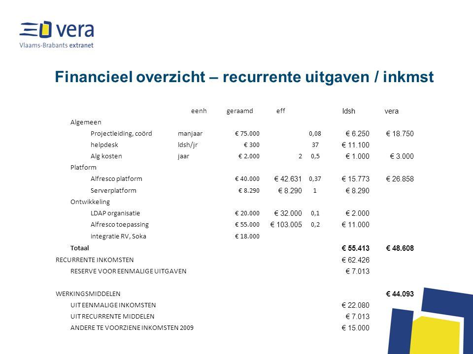 Financieel overzicht – recurrente uitgaven / inkmst eenhgeraamdeff ldshvera Algemeen Projectleiding, coördmanjaar€ 75.0000,08 € 6.250€ 18.750 helpdeskldsh/jr€ 30037 € 11.100 Alg kostenjaar€ 2.00020,5 € 1.000€ 3.000 Platform Alfresco platform€ 40.000 € 42.631 0,37 € 15.773€ 26.858 Serverplatform€ 8.290 1 Ontwikkeling LDAP organisatie€ 20.000 € 32.000 0,1 € 2.000 Alfresco toepassing€ 55.000 € 103.005 0,2 € 11.000 integratie RV, Soka€ 18.000 Totaal € 55.413€ 48.608 RECURRENTE INKOMSTEN € 62.426 RESERVE VOOR EENMALIGE UITGAVEN € 7.013 WERKINGSMIDDELEN € 44.093 UIT EENMALIGE INKOMSTEN € 22.080 UIT RECURRENTE MIDDELEN € 7.013 ANDERE TE VOORZIENE INKOMSTEN 2009 € 15.000