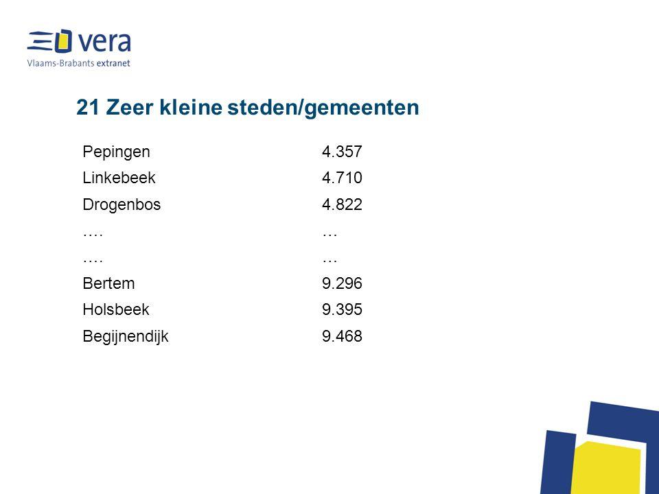 21 Zeer kleine steden/gemeenten Pepingen4.357 Linkebeek4.710 Drogenbos4.822 ….… … Bertem9.296 Holsbeek9.395 Begijnendijk9.468