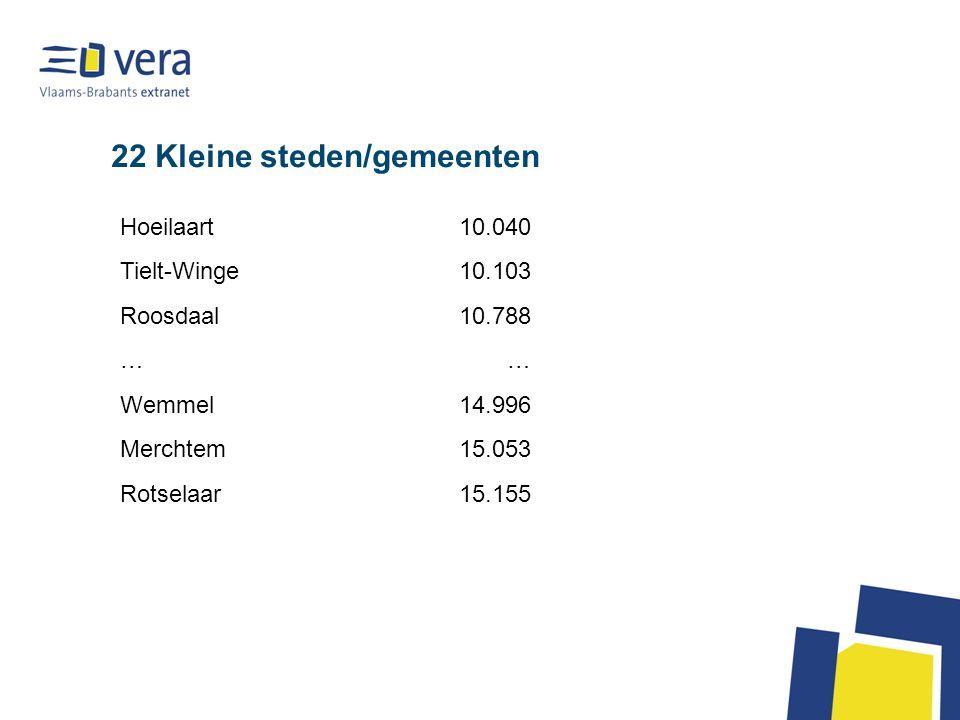 22 Kleine steden/gemeenten Hoeilaart10.040 Tielt-Winge10.103 Roosdaal10.788 …… Wemmel14.996 Merchtem15.053 Rotselaar15.155