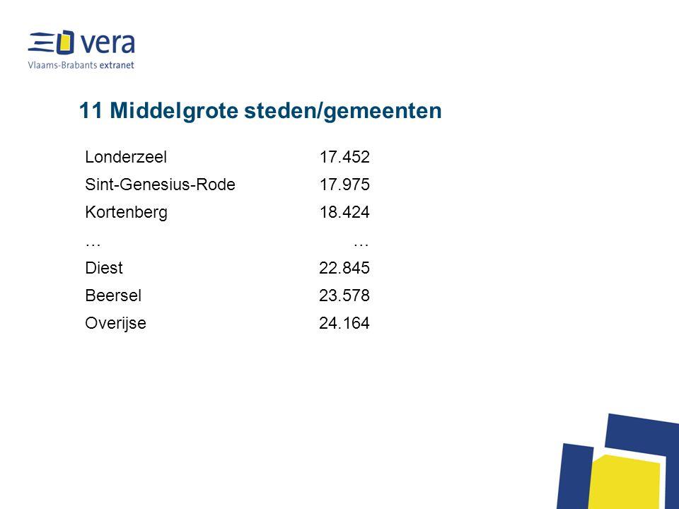 11 Middelgrote steden/gemeenten Londerzeel17.452 Sint-Genesius-Rode17.975 Kortenberg18.424 …… Diest22.845 Beersel23.578 Overijse24.164