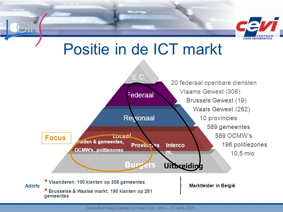 Positie in de ICT markt Burgers Regionaal Federaal E.C.