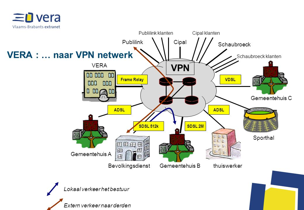 VERA : … naar VPN netwerk Bevolkingsdienst VERA Sporthal thuiswerkerGemeentehuis B ADSL SDSL 2M Gemeentehuis A Gemeentehuis C Schaubroeck CipalPublilink VDSL ADSL Frame Relay SDSL 512k Extern verkeer naar derden Lokaal verkeer het bestuur Schaubroeck klanten Cipal klantenPublilink klanten VPN