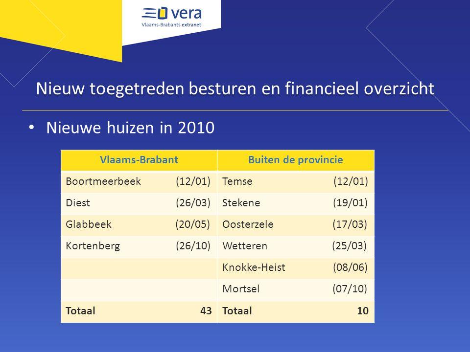 Nieuw toegetreden besturen en financieel overzicht Nieuwe huizen in 2010 Vlaams-BrabantBuiten de provincie Boortmeerbeek (12/01)Temse (12/01) Diest (26/03)Stekene (19/01) Glabbeek (20/05)Oosterzele (17/03) Kortenberg (26/10)Wetteren (25/03) Knokke-Heist (08/06) Mortsel (07/10) Totaal 43Totaal 10
