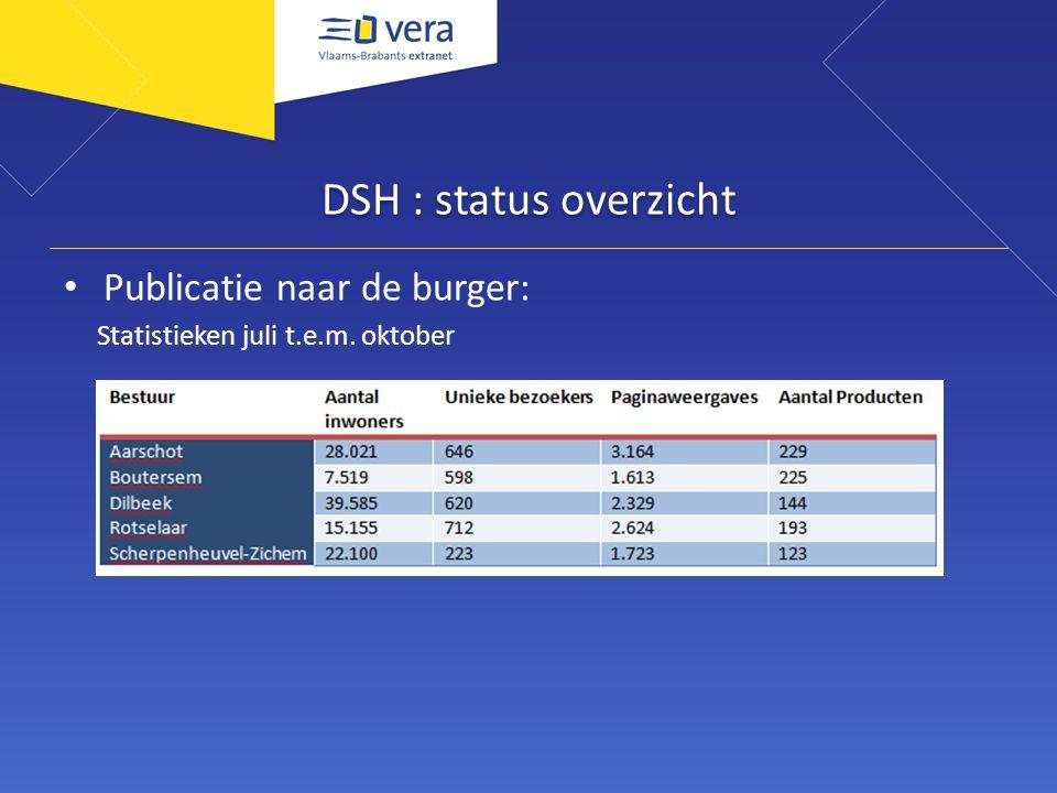 DSH : status overzicht Publicatie naar de burger: Statistieken juli t.e.m. oktober
