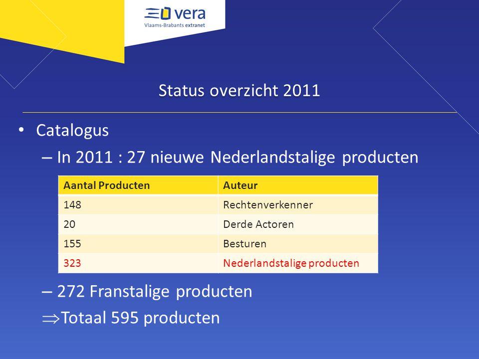 Status overzicht 2011 Catalogus – In 2011 : 27 nieuwe Nederlandstalige producten – 272 Franstalige producten  Totaal 595 producten Aantal ProductenAuteur 148Rechtenverkenner 20Derde Actoren 155Besturen 323Nederlandstalige producten