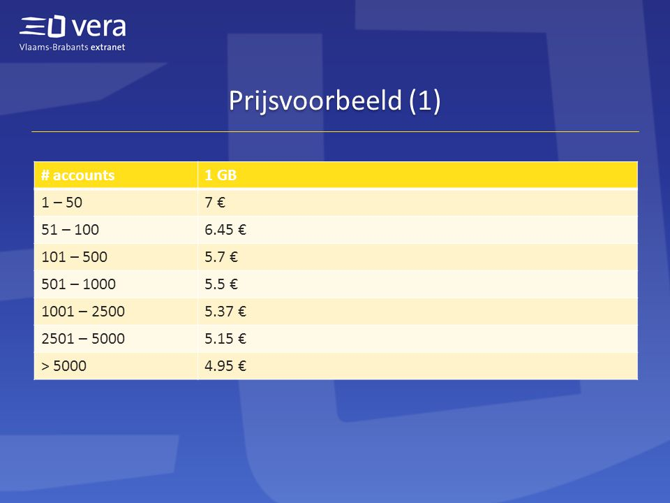 Prijsvoorbeeld (1) # accounts1 GB 1 – 507 € 51 – 1006.45 € 101 – 5005.7 € 501 – 10005.5 € 1001 – 25005.37 € 2501 – 50005.15 € > 50004.95 €
