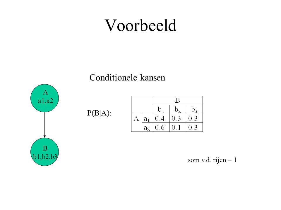 Voorbeeld B b1,b2,b3 A a1,a2 P(B|A): som v.d. rijen = 1 Conditionele kansen