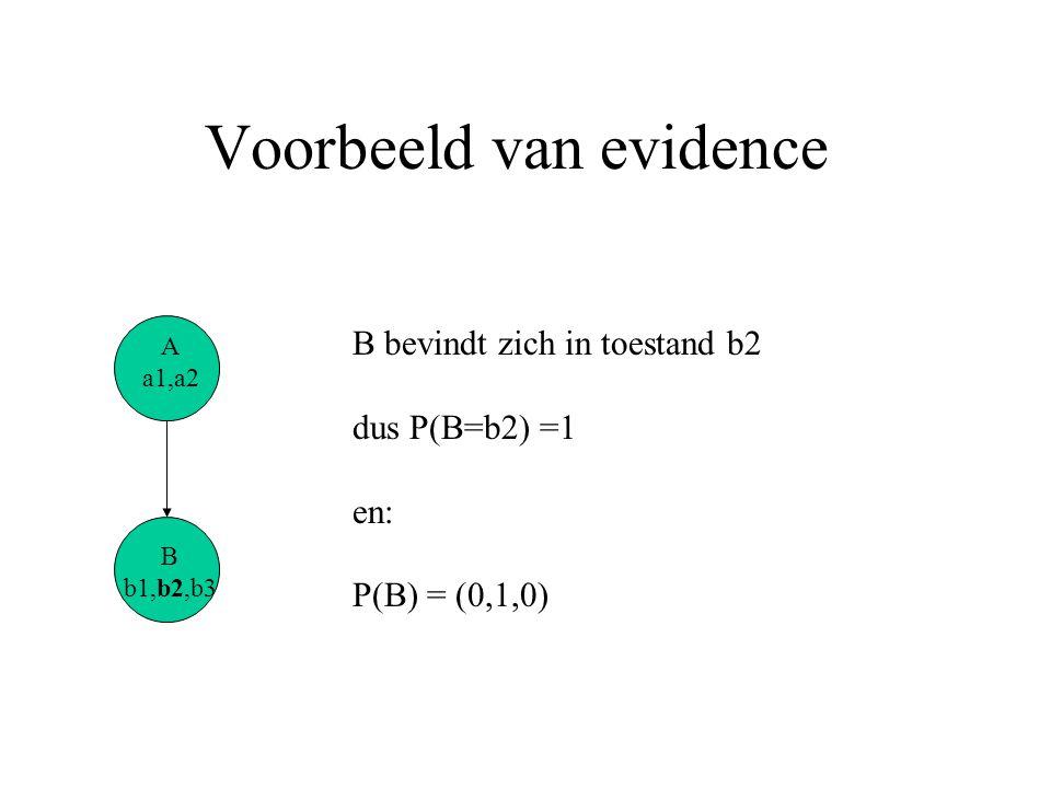 Voorbeeld van evidence B bevindt zich in toestand b2 dus P(B=b2) =1 en: P(B) = (0,1,0) B b1,b2,b3 A a1,a2
