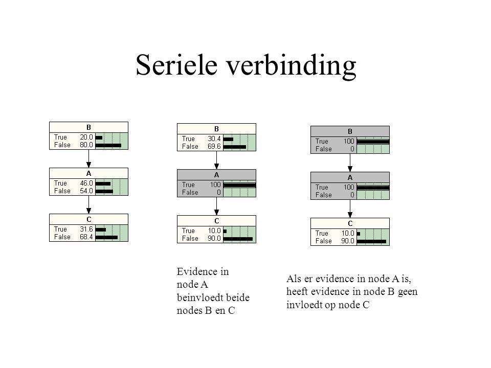 Seriele verbinding Evidence in node A beinvloedt beide nodes B en C Als er evidence in node A is, heeft evidence in node B geen invloedt op node C