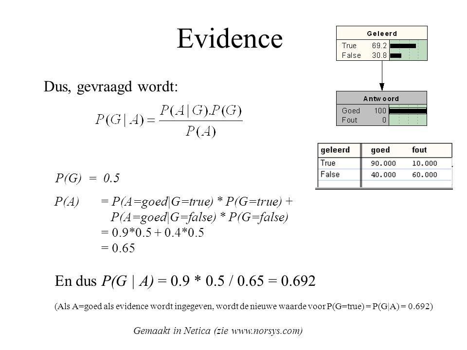 Evidence P(A) = P(A=goed|G=true) * P(G=true) + P(A=goed|G=false) * P(G=false) = 0.9*0.5 + 0.4*0.5 = 0.65 En dus P(G | A) = 0.9 * 0.5 / 0.65 = 0.692 (A