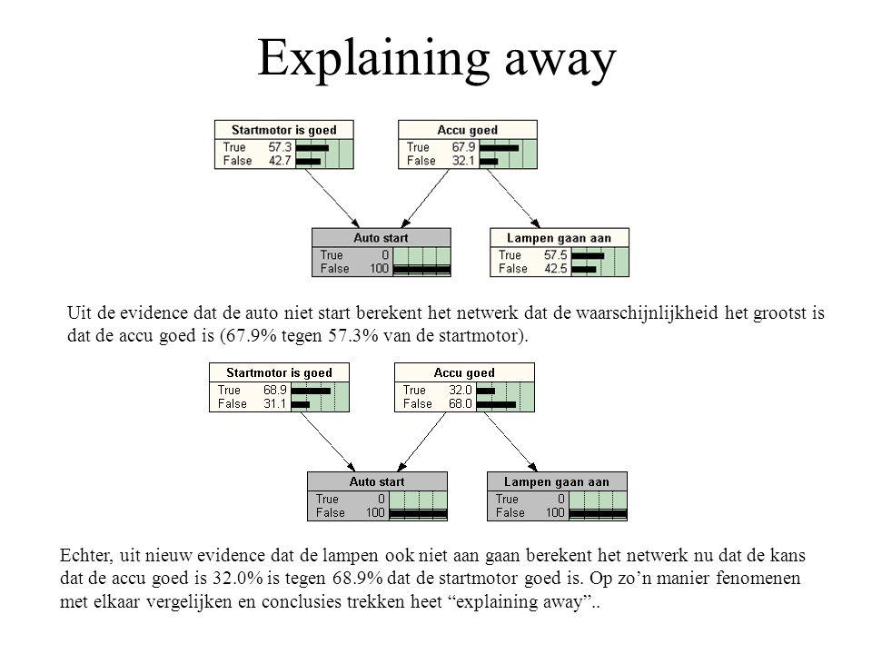 Explaining away Uit de evidence dat de auto niet start berekent het netwerk dat de waarschijnlijkheid het grootst is dat de accu goed is (67.9% tegen