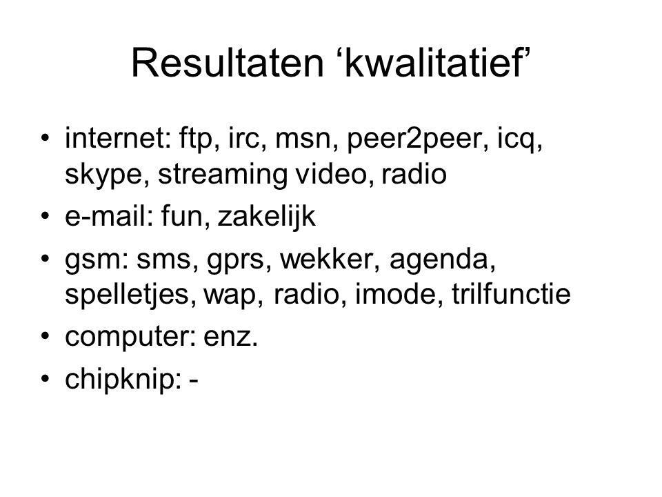 Resultaten 'kwalitatief' internet: ftp, irc, msn, peer2peer, icq, skype, streaming video, radio e-mail: fun, zakelijk gsm: sms, gprs, wekker, agenda, spelletjes, wap, radio, imode, trilfunctie computer: enz.