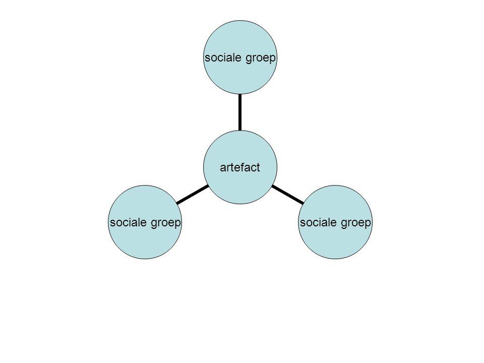 artefact sociale groep
