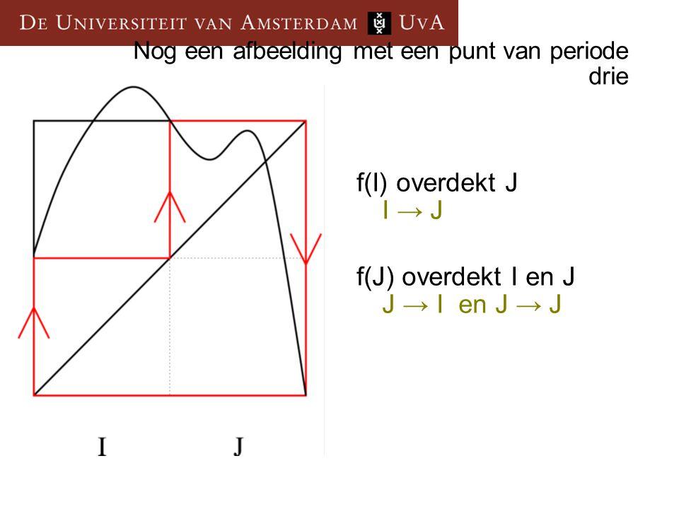 f(I) overdekt J I → J f(J) overdekt I en J J → I en J → J Nog een afbeelding met een punt van periode drie