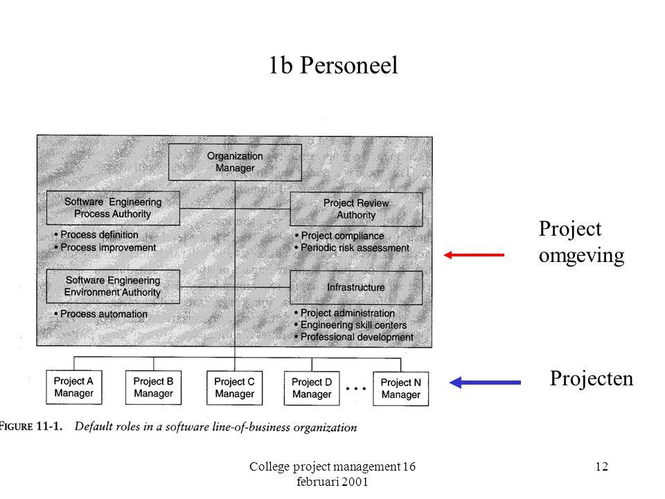 College project management 16 februari 2001 12 1b Personeel Project omgeving Projecten