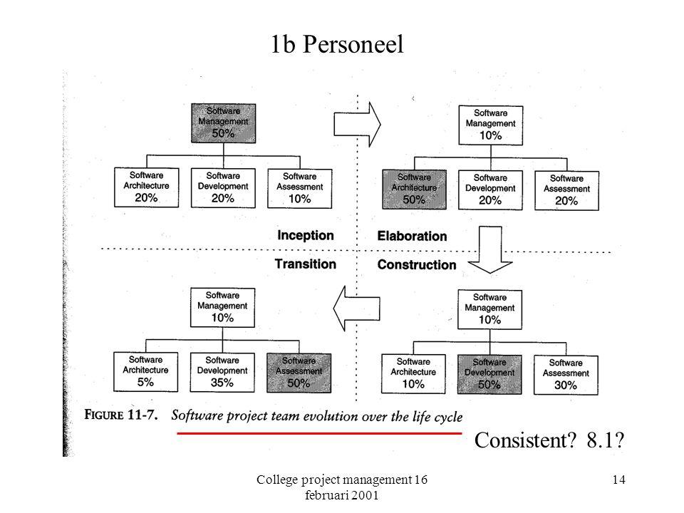 College project management 16 februari 2001 14 1b Personeel Consistent? 8.1?