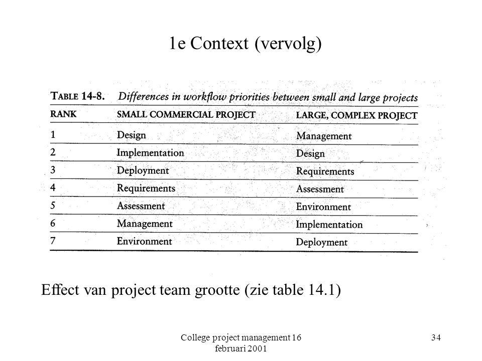 College project management 16 februari 2001 34 1e Context (vervolg) Effect van project team grootte (zie table 14.1)