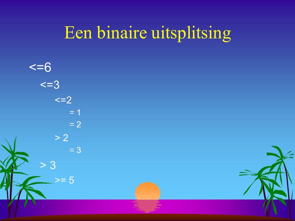 Een binaire uitsplitsing <=6 <=3 <=2 = 1 = 2 > 2 = 3 > 3 >= 5