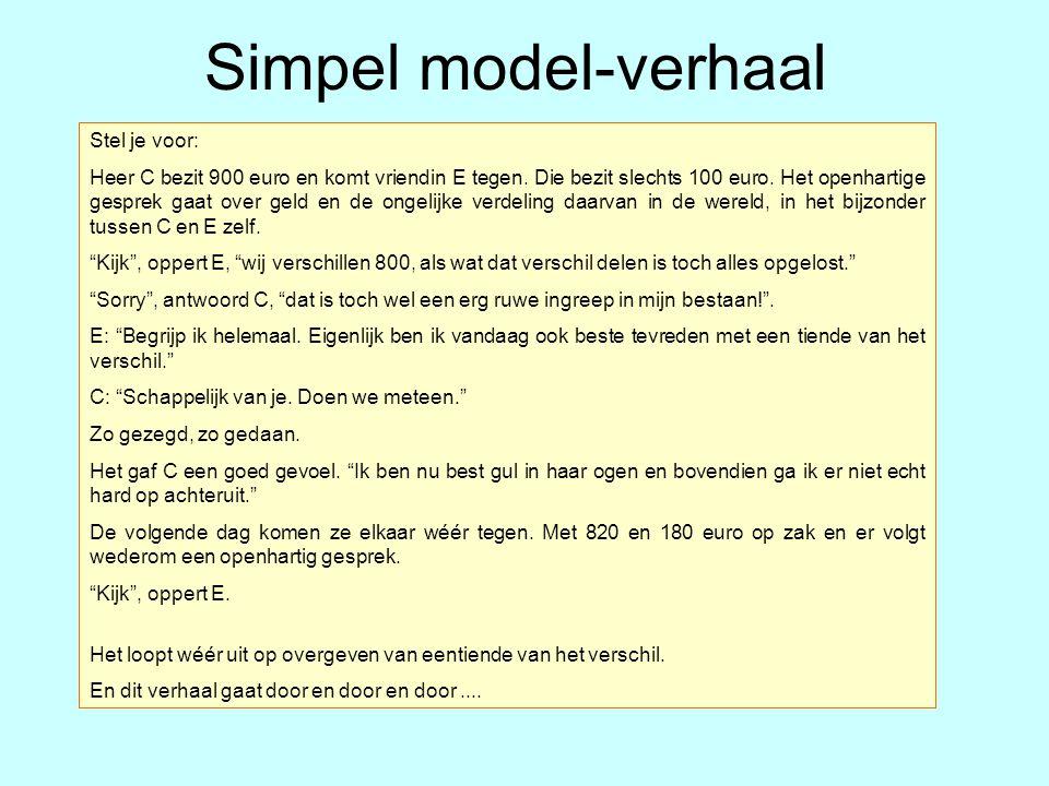 Simpel model-verhaal Stel je voor: Heer C bezit 900 euro en komt vriendin E tegen. Die bezit slechts 100 euro. Het openhartige gesprek gaat over geld