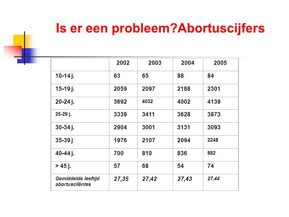 Is er een probleem?Abortuscijfers 2002200320042005 10-14 j.63658884 15-19 j.2059209721882301 20-24 j.3692 4032 40024139 25-29 j.