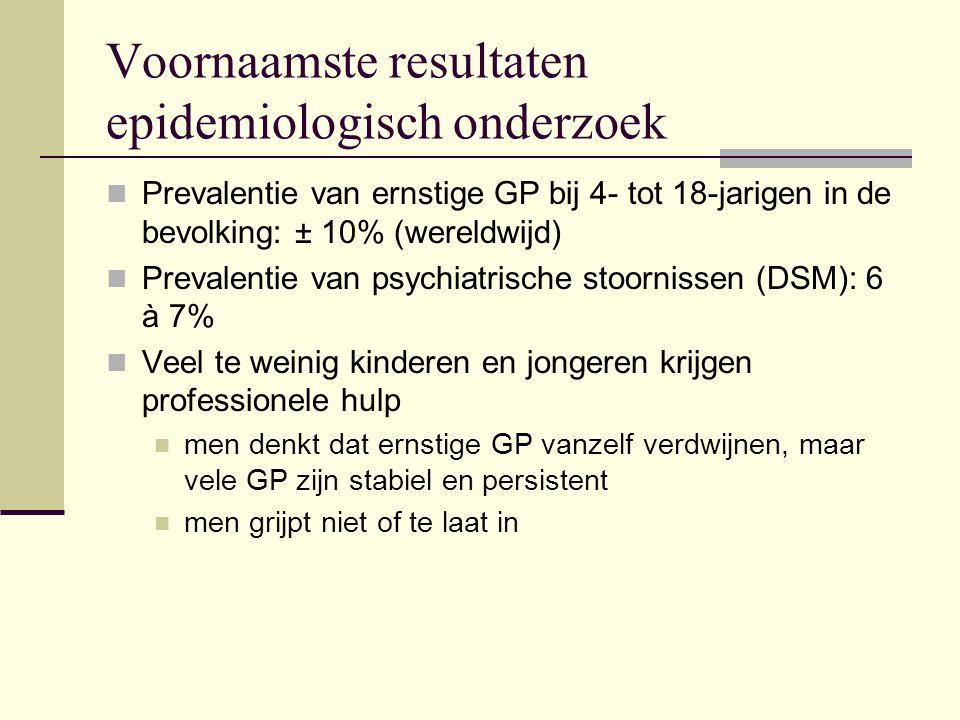 Voornaamste resultaten epidemiologisch onderzoek Prevalentie van ernstige GP bij 4- tot 18-jarigen in de bevolking: ± 10% (wereldwijd) Prevalentie van