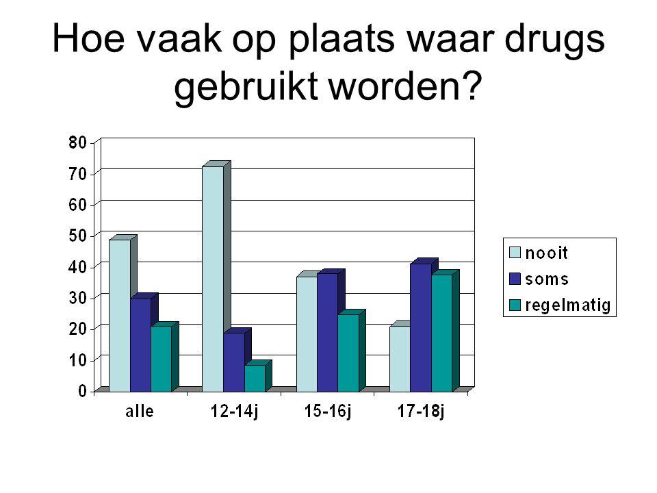 Hoe vaak op plaats waar drugs gebruikt worden?