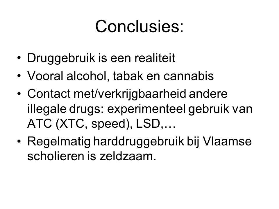 Conclusies: Druggebruik is een realiteit Vooral alcohol, tabak en cannabis Contact met/verkrijgbaarheid andere illegale drugs: experimenteel gebruik van ATC (XTC, speed), LSD,… Regelmatig harddruggebruik bij Vlaamse scholieren is zeldzaam.