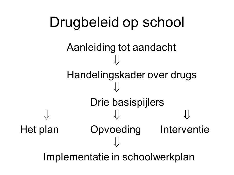 Drugbeleid op school Aanleiding tot aandacht  Handelingskader over drugs  Drie basispijlers  Het planOpvoedingInterventie  Implementatie in schoolwerkplan