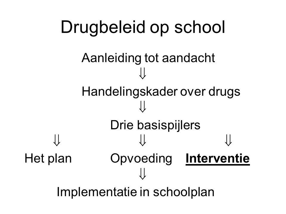 Drugbeleid op school Aanleiding tot aandacht  Handelingskader over drugs  Drie basispijlers  Het planOpvoeding Interventie  Implementatie in schoolplan