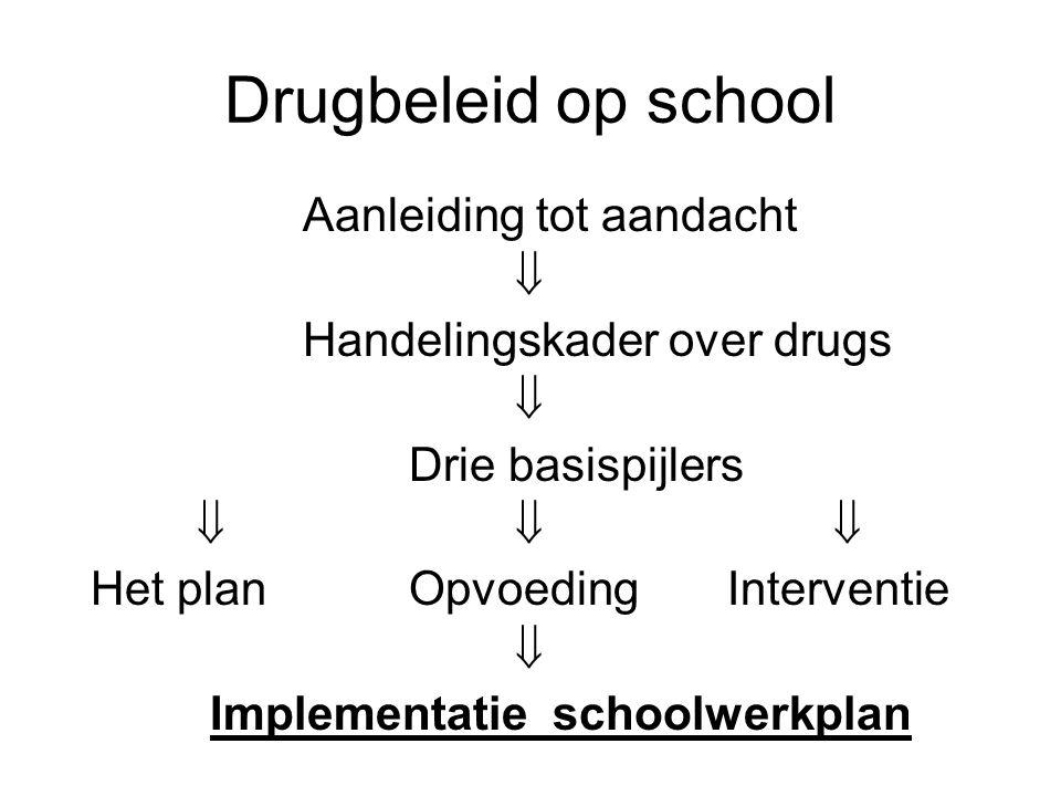 Drugbeleid op school Aanleiding tot aandacht  Handelingskader over drugs  Drie basispijlers  Het planOpvoedingInterventie  Implementatie schoolwerkplan
