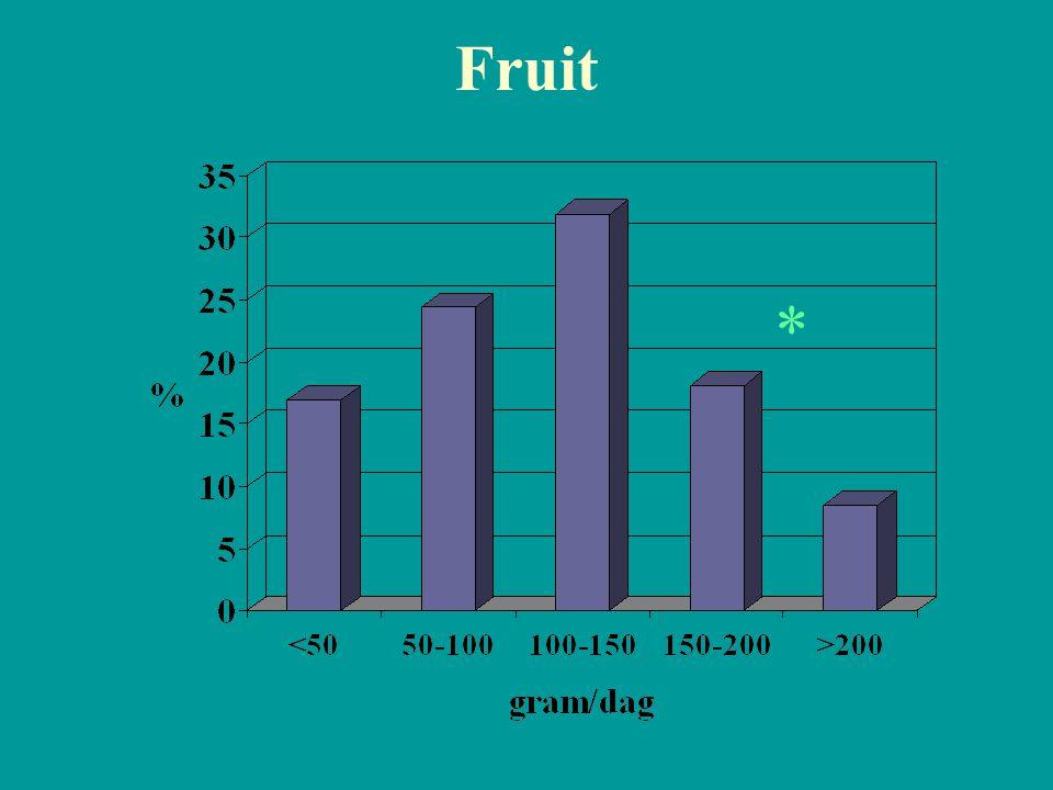 Fruit *