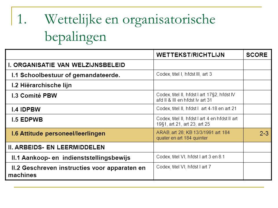 1. Wettelijke en organisatorische bepalingen WETTEKST/RICHTLIJNSCORE I. ORGANISATIE VAN WELZIJNSBELEID I.1 Schoolbestuur of gemandateerde. Codex, tite