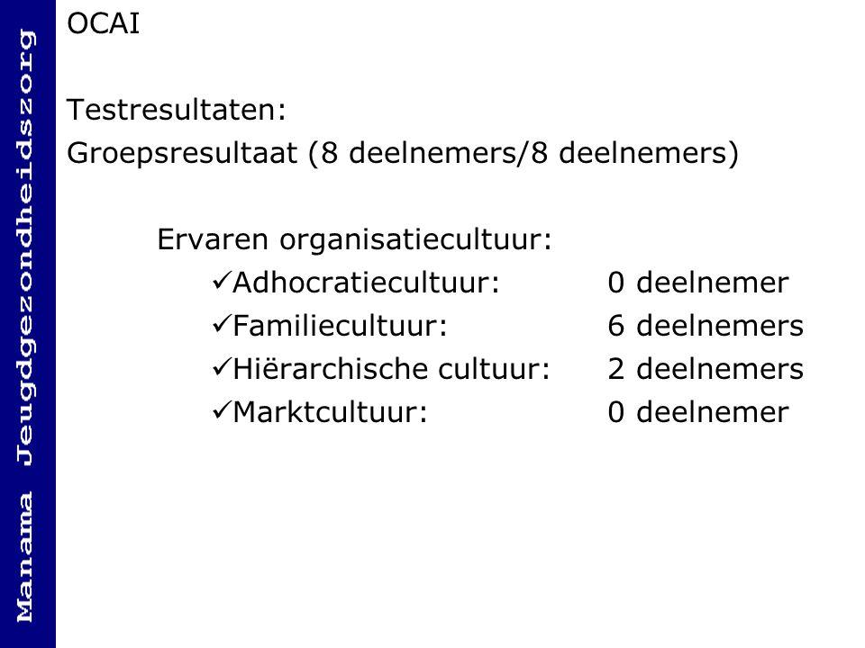 OCAI Testresultaten: Groepsresultaat (8 deelnemers/8 deelnemers) Ervaren organisatiecultuur: Adhocratiecultuur:0 deelnemer Familiecultuur:6 deelnemers Hiërarchische cultuur:2 deelnemers Marktcultuur:0 deelnemer