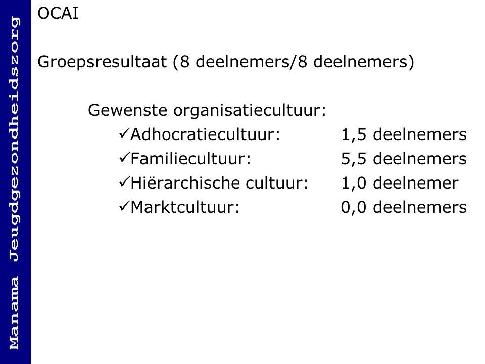 OCAI Groepsresultaat (8 deelnemers/8 deelnemers) Gewenste organisatiecultuur: Adhocratiecultuur:1,5 deelnemers Familiecultuur:5,5 deelnemers Hiërarchische cultuur:1,0 deelnemer Marktcultuur:0,0 deelnemers