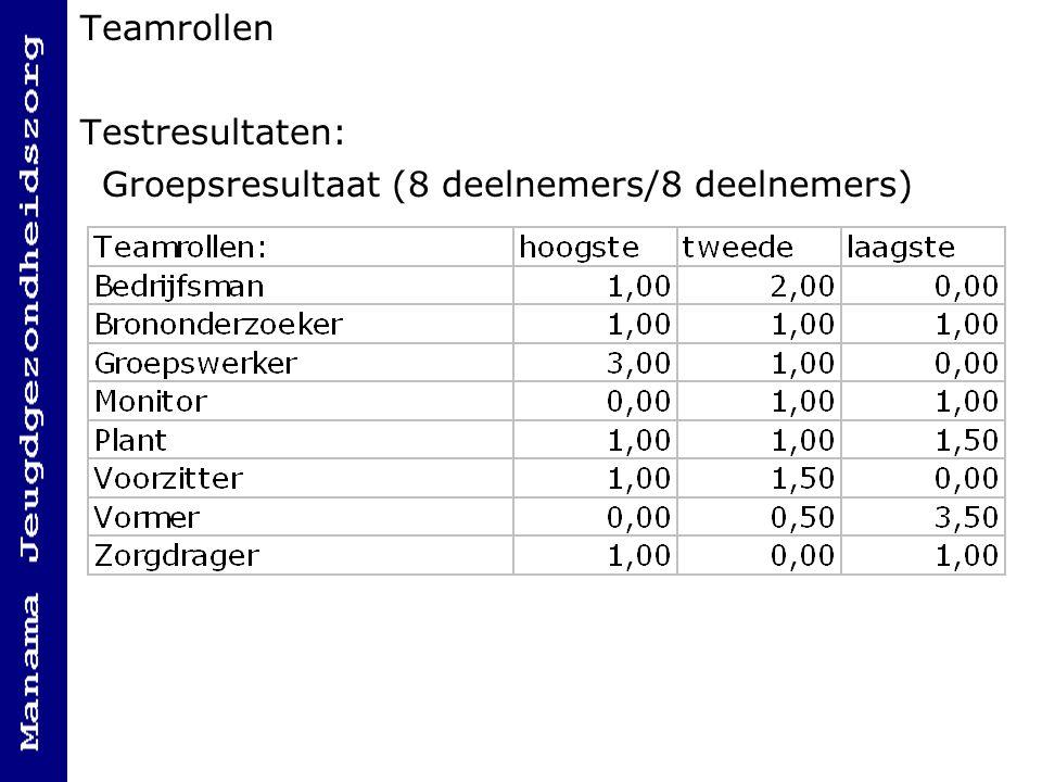 Testresultaten: Groepsresultaat (8 deelnemers/8 deelnemers)