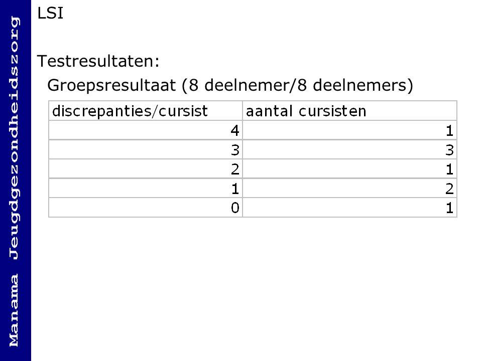 LSI Testresultaten: Groepsresultaat (8 deelnemer/8 deelnemers)