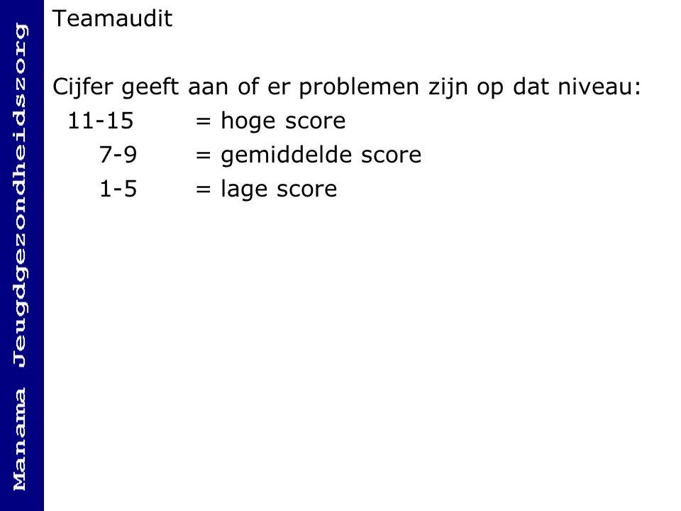 Teamaudit Cijfer geeft aan of er problemen zijn op dat niveau: 11-15 = hoge score 7-9 = gemiddelde score 1-5 = lage score