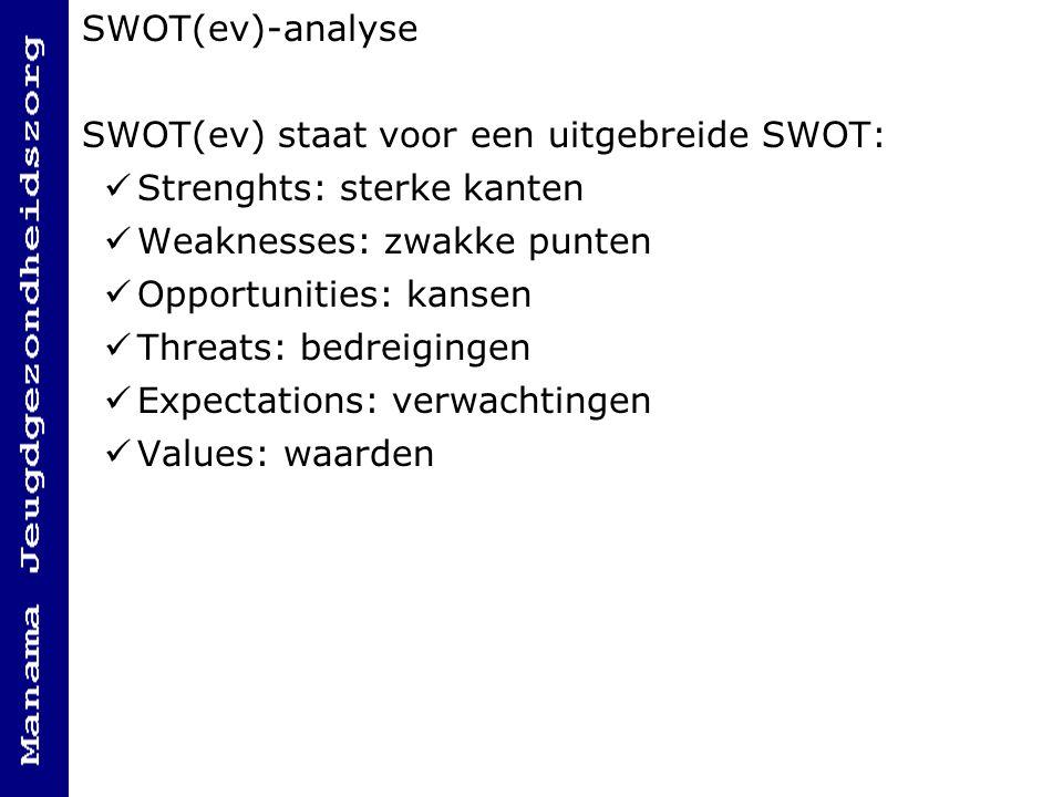 SWOT(ev)-analyse SWOT(ev) staat voor een uitgebreide SWOT: Strenghts: sterke kanten Weaknesses: zwakke punten Opportunities: kansen Threats: bedreigingen Expectations: verwachtingen Values: waarden