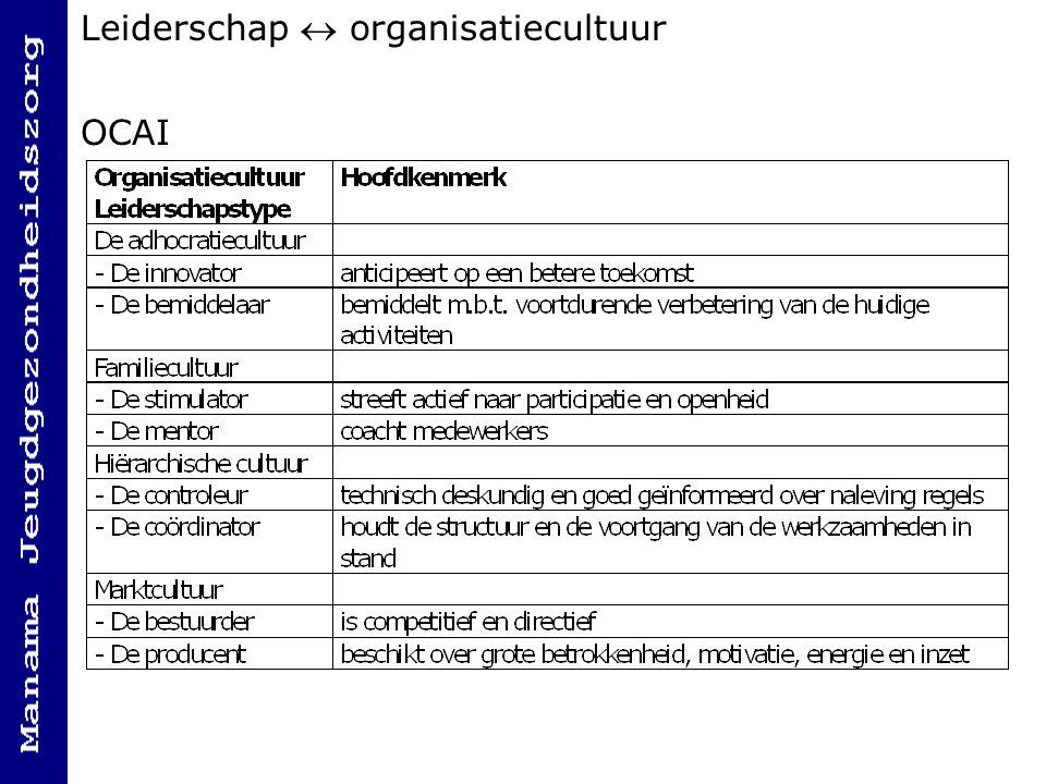 Leiderschap  organisatiecultuur OCAI
