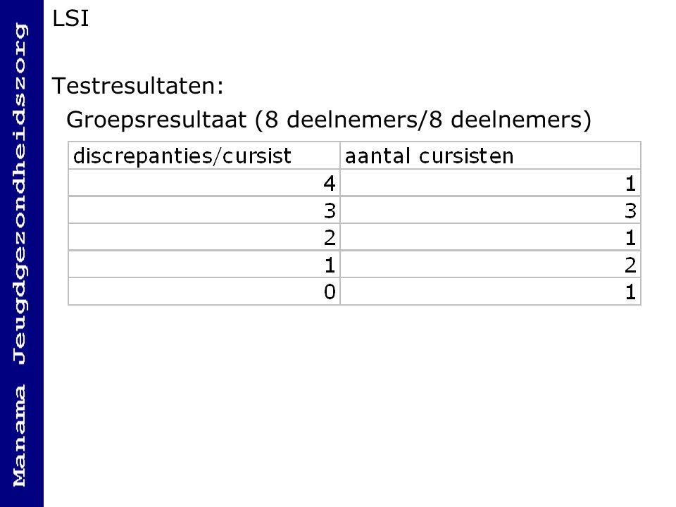 LSI Testresultaten: Groepsresultaat (8 deelnemers/8 deelnemers)
