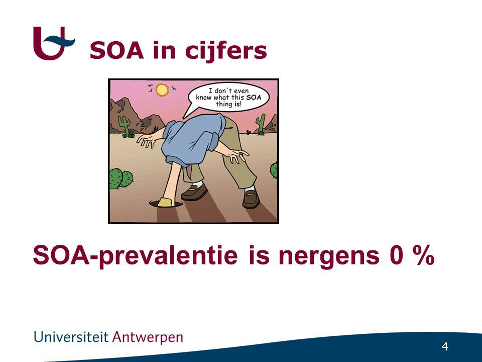5 SOA in cijfers (2008 peilpraktijken) SOAMan (N)Vrouw (N)Totaal N (%) Chlamydia 82 (hetero) 203 285 (37.3) Gonorroe 69 (homo) 17 86 (11.3) Syphilis107 (homo) 11118 (15.5) Trichomonas - 30 30 (3.9) Herpes gen.