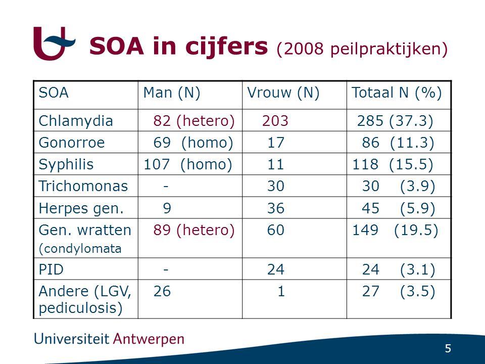 5 SOA in cijfers (2008 peilpraktijken) SOAMan (N)Vrouw (N)Totaal N (%) Chlamydia 82 (hetero) 203 285 (37.3) Gonorroe 69 (homo) 17 86 (11.3) Syphilis10