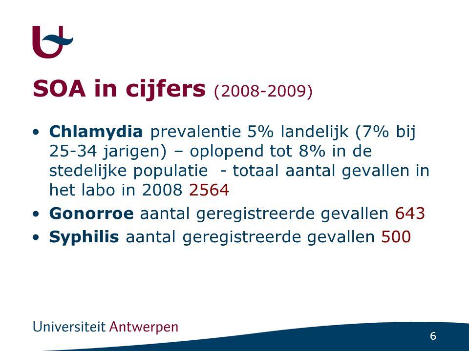 6 SOA in cijfers (2008-2009) Chlamydia prevalentie 5% landelijk (7% bij 25-34 jarigen) – oplopend tot 8% in de stedelijke populatie - totaal aantal ge