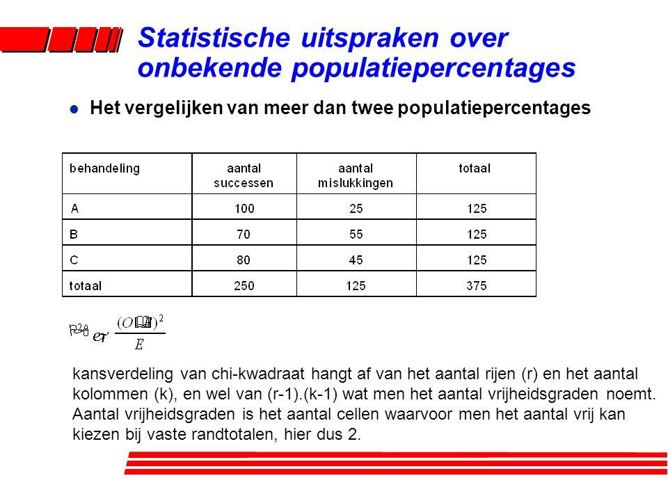 l Het vergelijken van meer dan twee populatiepercentages Statistische uitspraken over onbekende populatiepercentages kansverdeling van chi-kwadraat ha