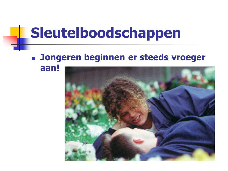 Inhoud Is er een probleem in België? Wie is er betrokken op jongeren? Knelpunten van CLB-artsen Vragen van jongeren Wat kunnen jongeren verwachten van