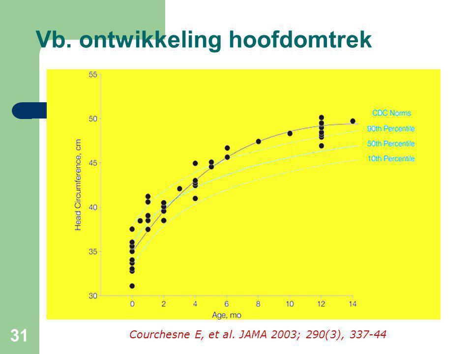 31 Courchesne E, et al. JAMA 2003; 290(3), 337-44 Vb. ontwikkeling hoofdomtrek